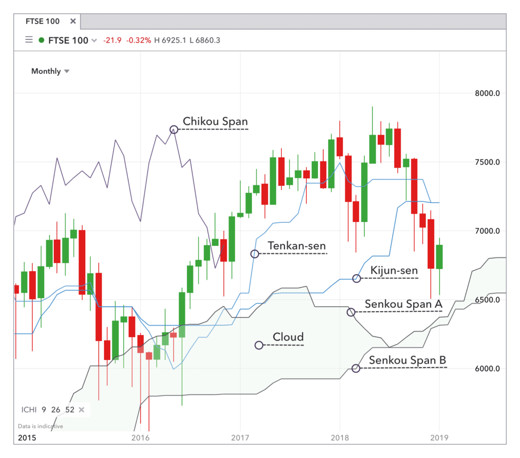 Le nuage Ichimoku est une technique de representation graphique sur TradingView, et son avis permet au trader de voir simultanément le passé, le présent et le futur du prix. Continuez la lecture pour découvrir ce secret centenaire des traders japonais.