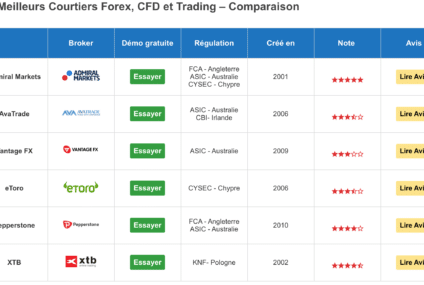 Comparatif Brokers CFD 2021