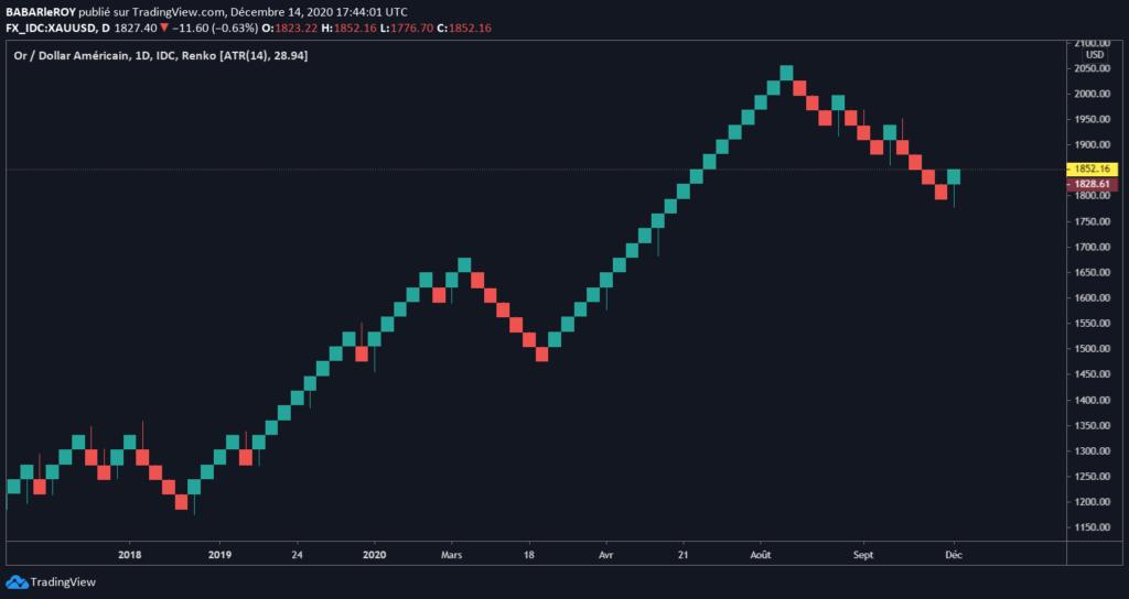 Voici le graphique de Renko qui permet de conclure notre avis tradingview sur les charts.