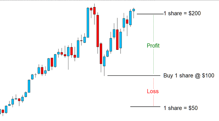 exemple swing trading