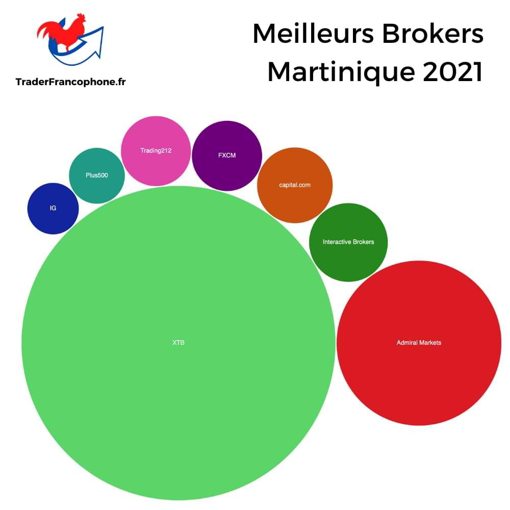 Meilleurs Brokers Martinique
