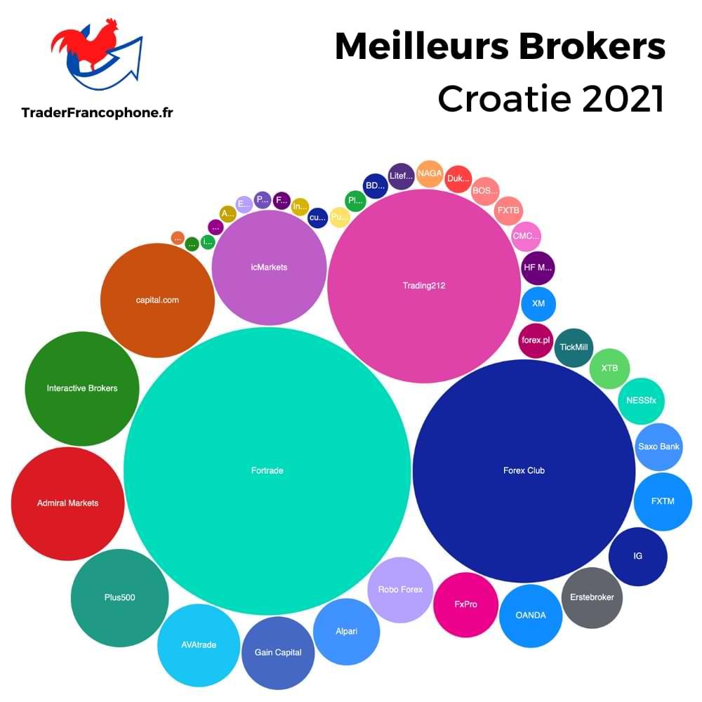 Meilleurs Brokers Croatie