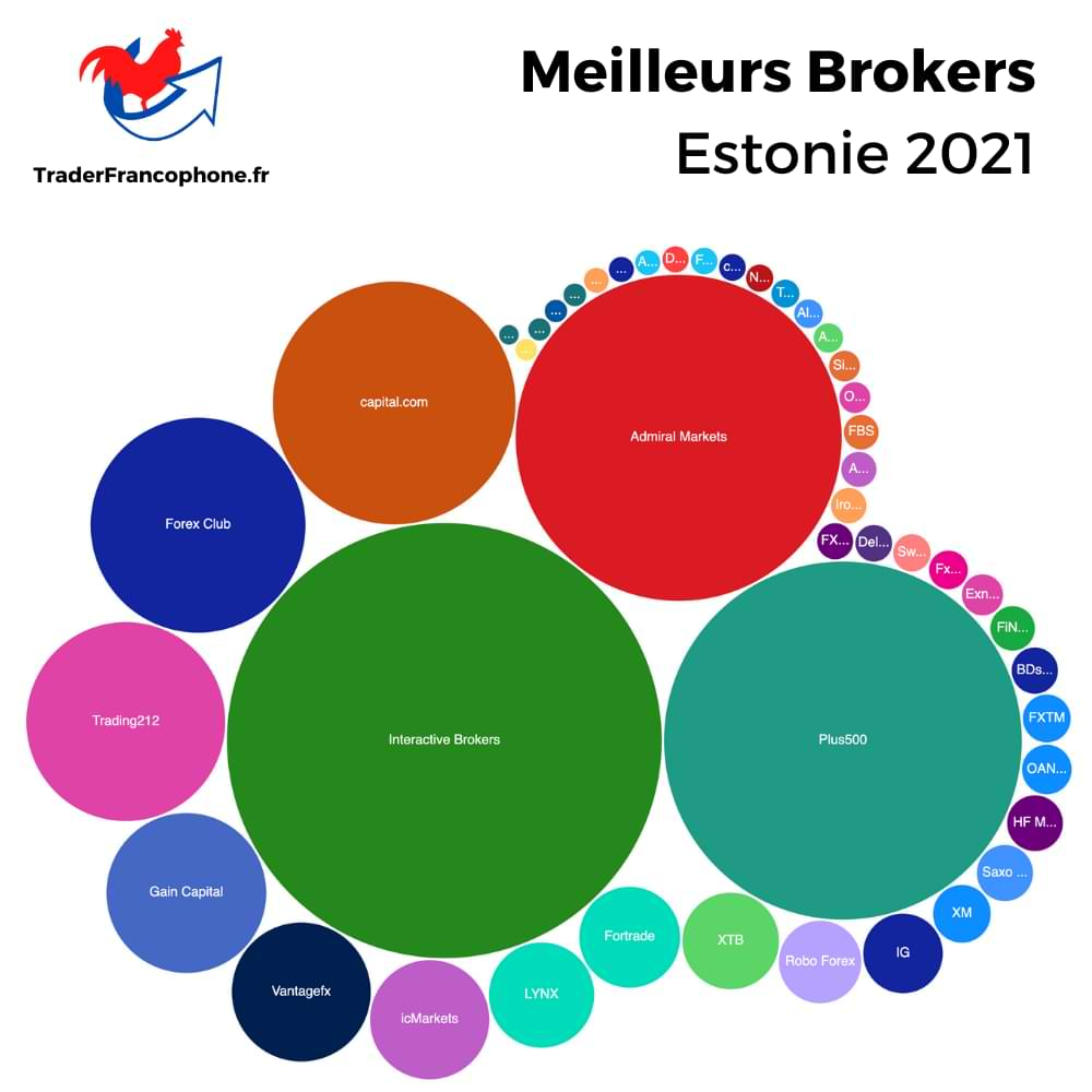 Meilleurs Brokers Estonie
