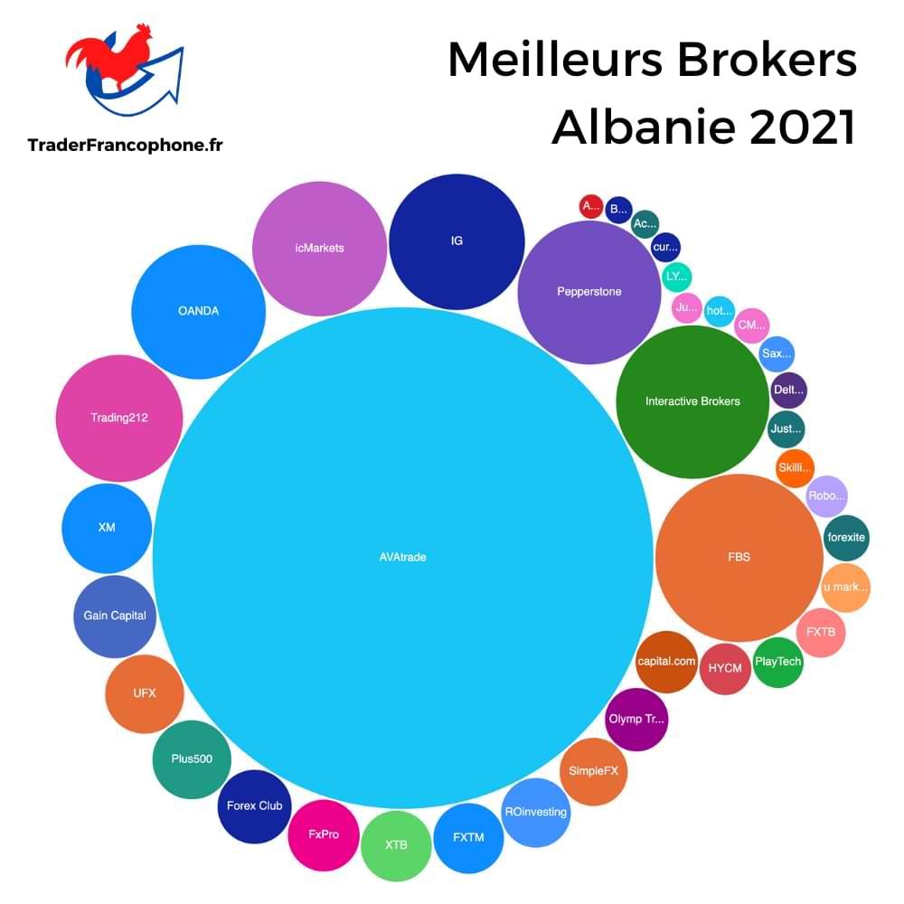 Meilleurs Brokers Albanie