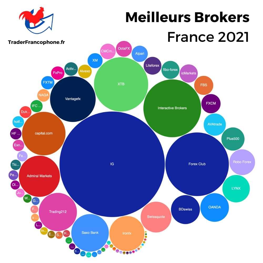 Meilleurs Brokers France