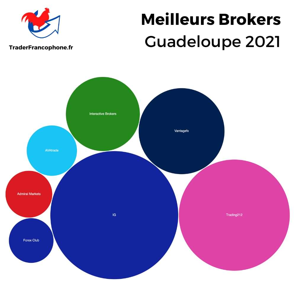 Meilleurs Brokers Guadeloupe