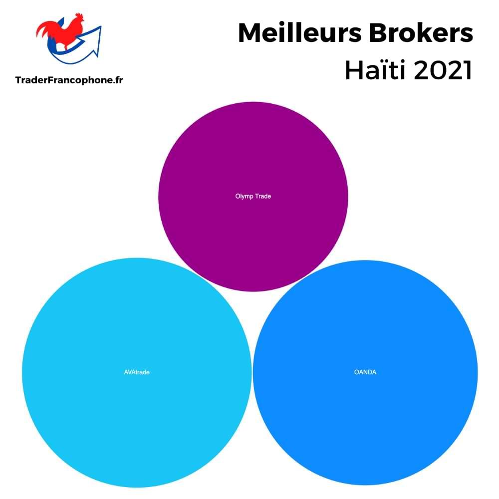 Meilleurs Brokers Haïti