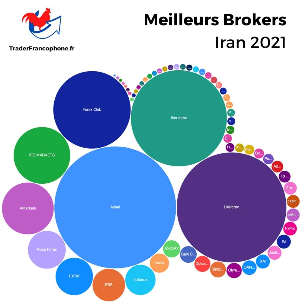 Meilleurs Brokers Iran