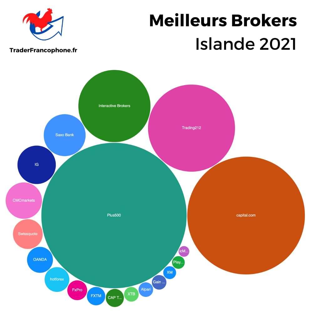 Meilleurs Brokers Islande