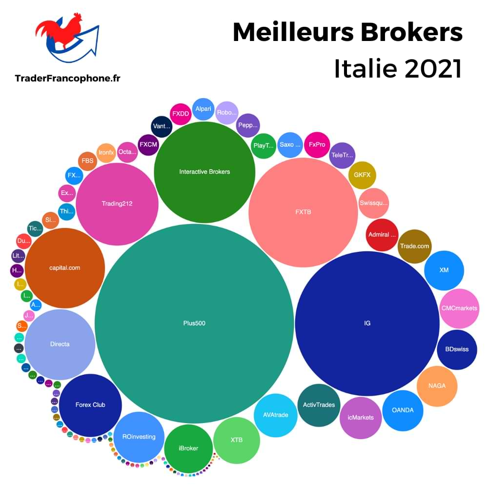Meilleurs Brokers Italie