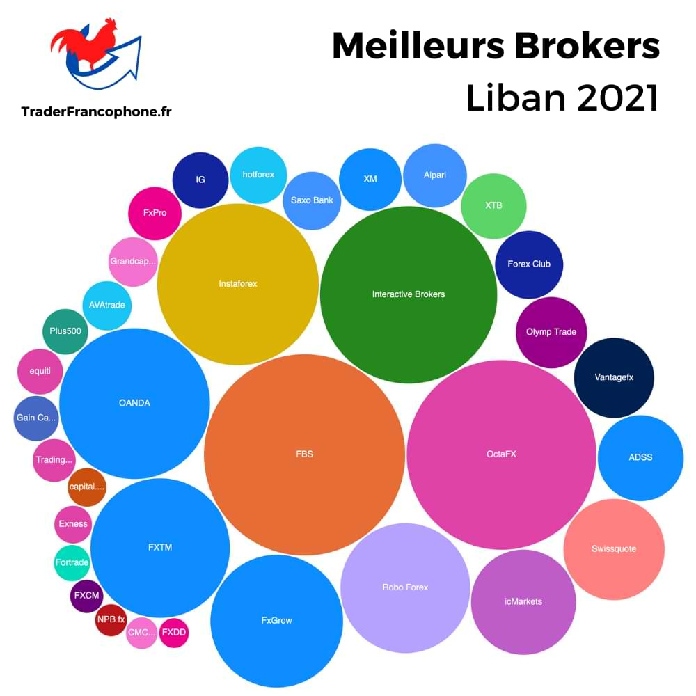 Meilleurs Brokers Liban