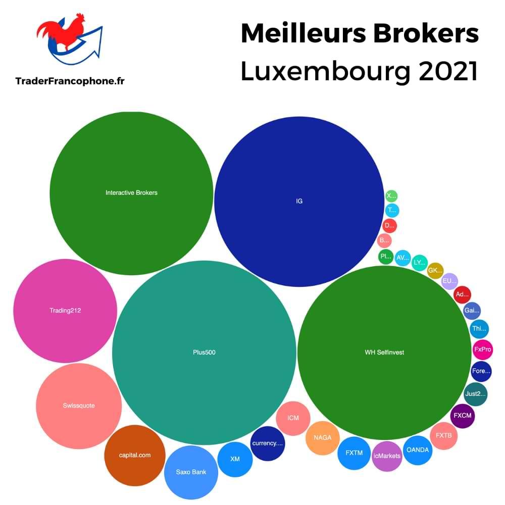 Meilleurs Brokers Luxembourg