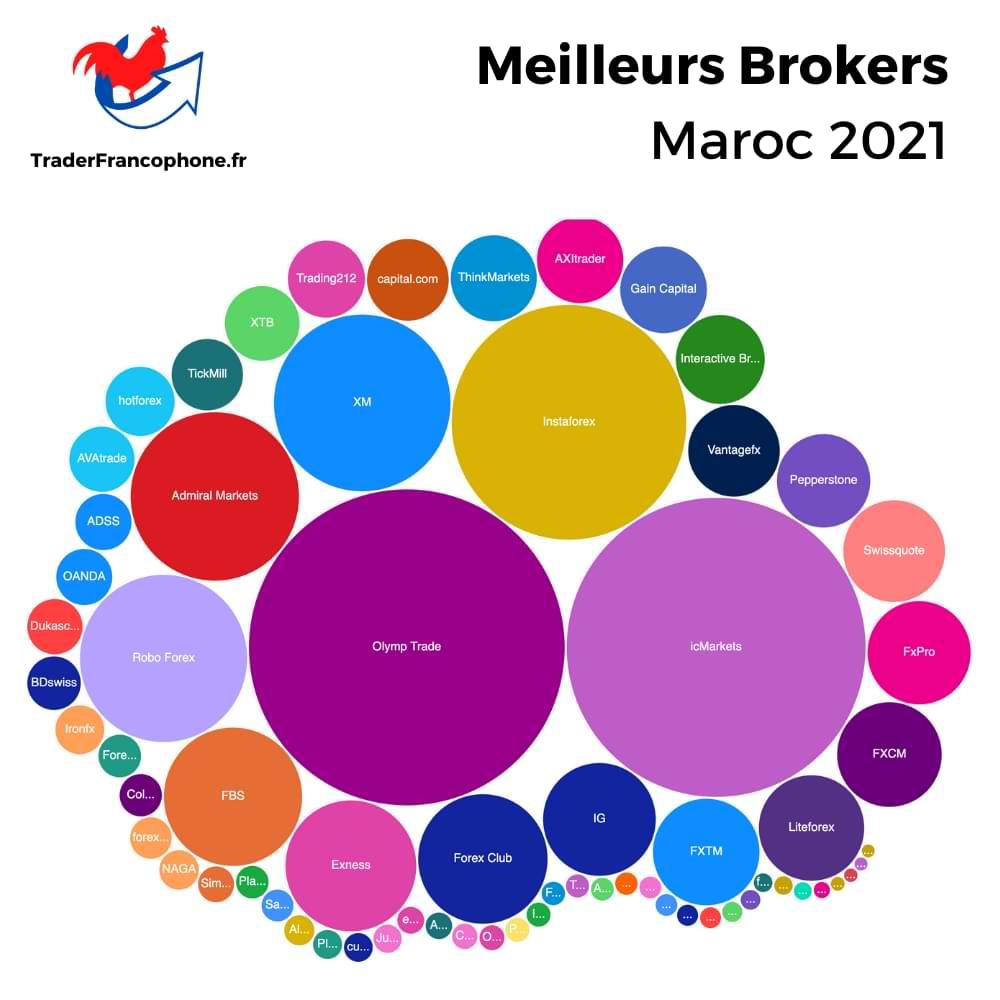 Meilleurs Brokers Maroc
