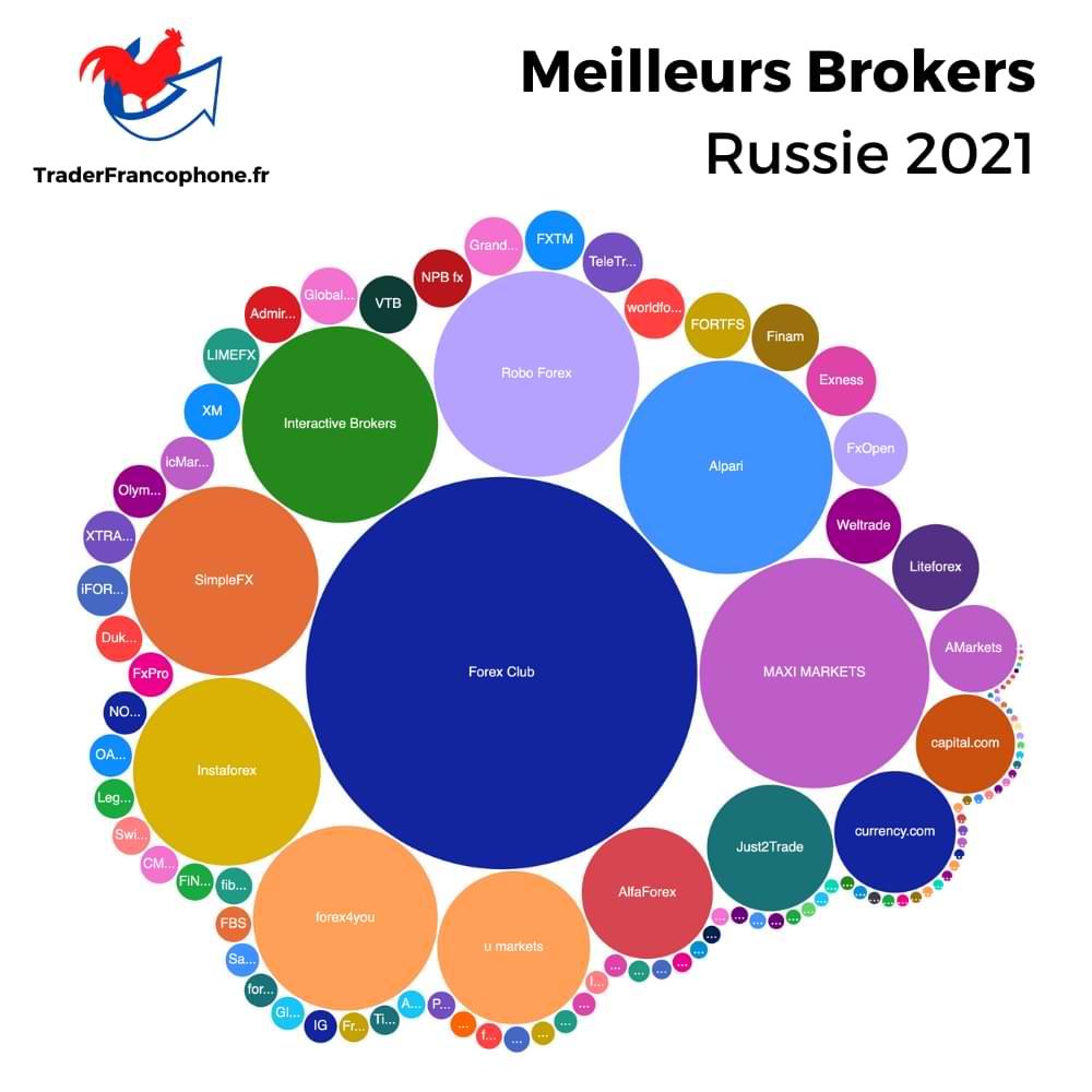 Meilleurs Brokers Russie