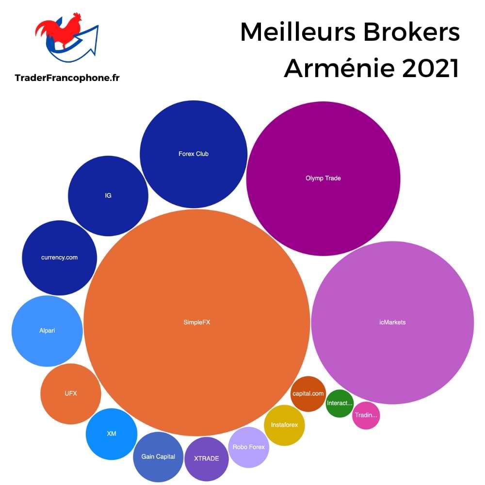 Meilleurs Brokers Arménie