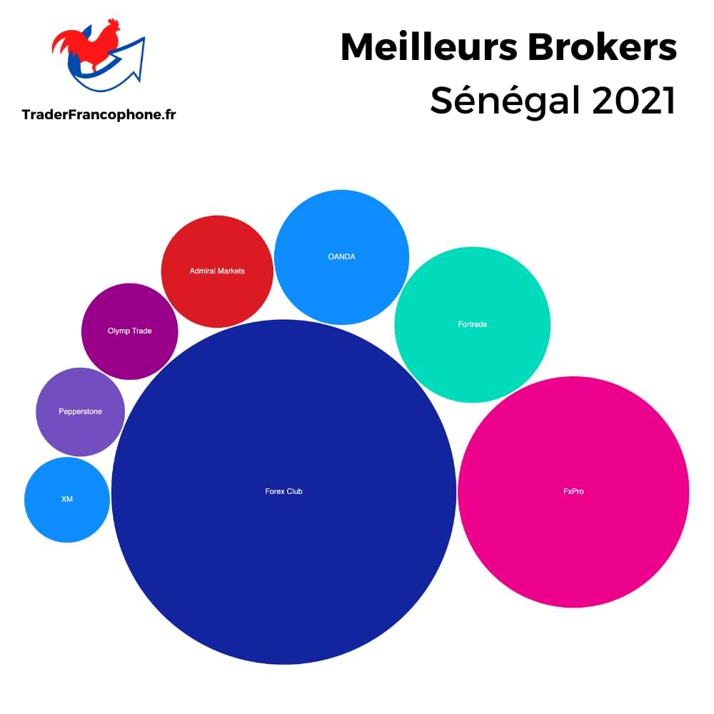 Meilleurs Brokers Sénégal