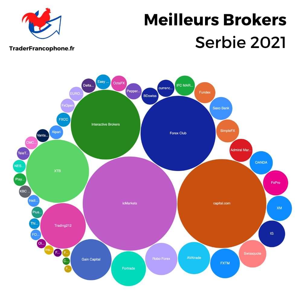Meilleurs Brokers Serbie
