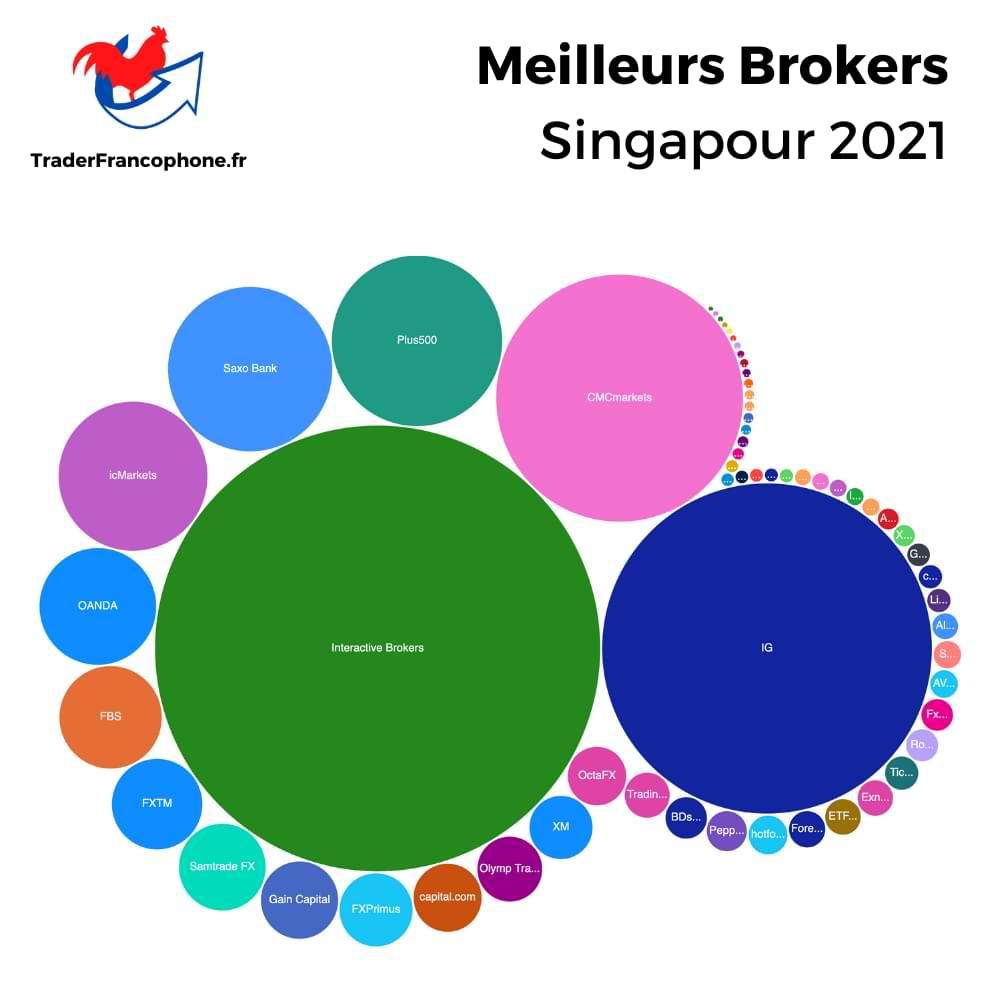 Meilleurs Brokers Singapour