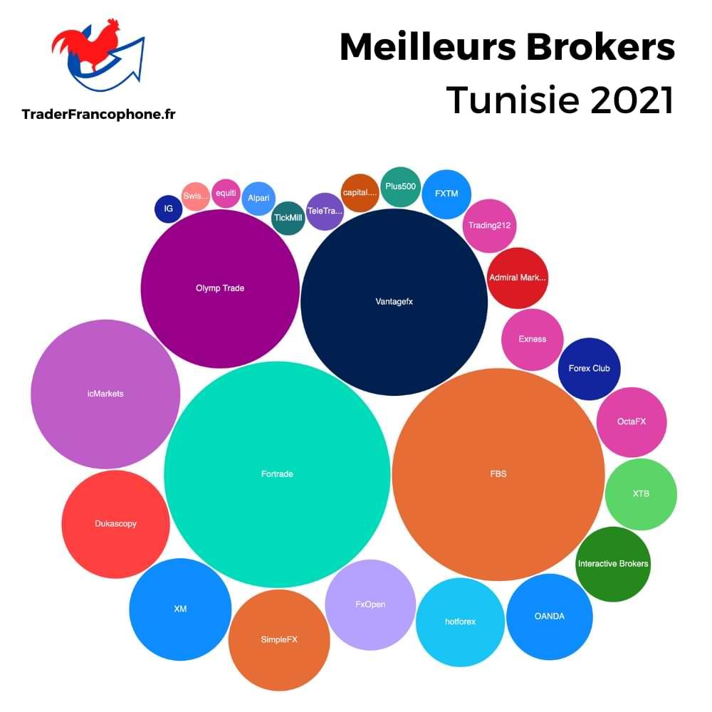 Meilleurs Brokers Tunisie