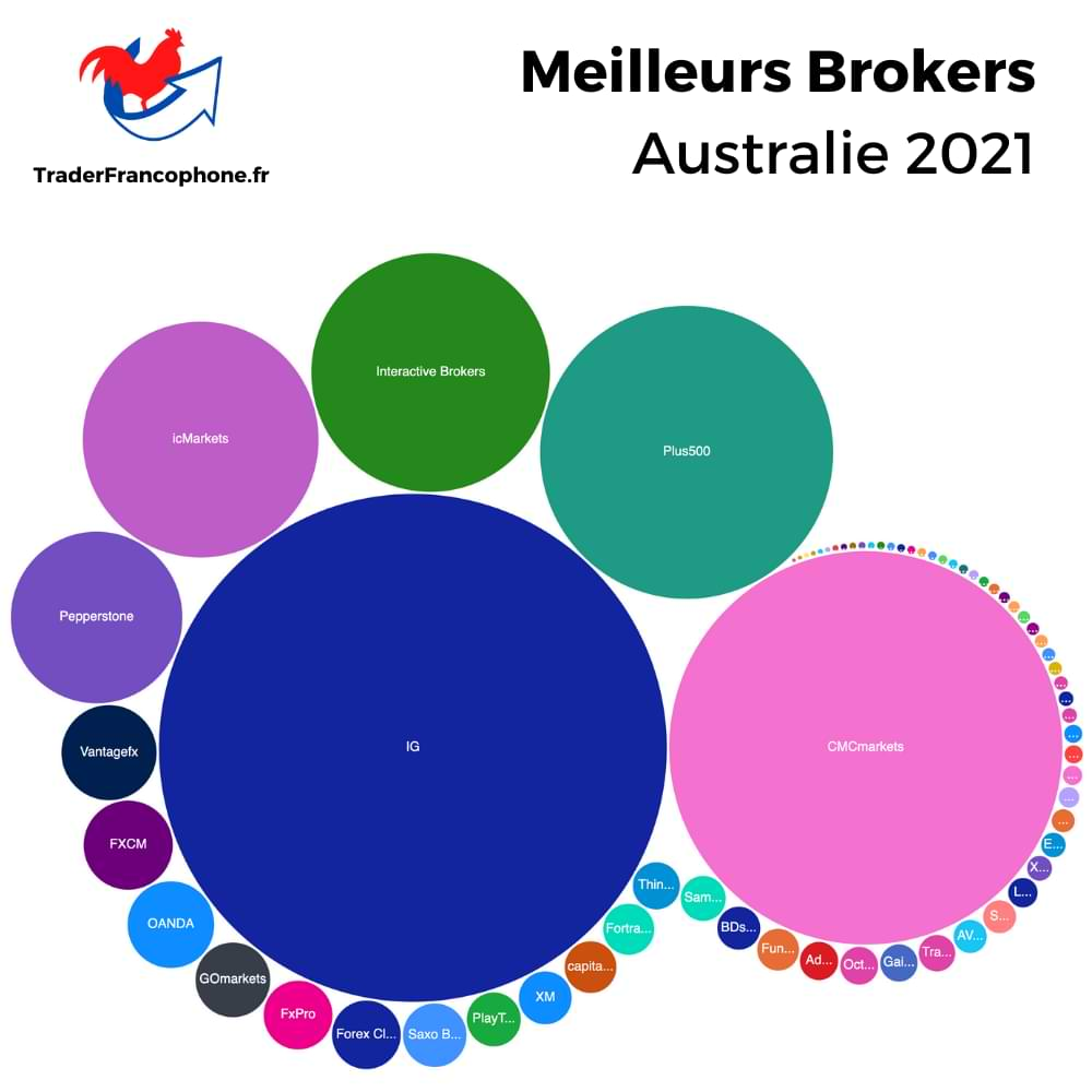 Meilleurs Brokers Australie