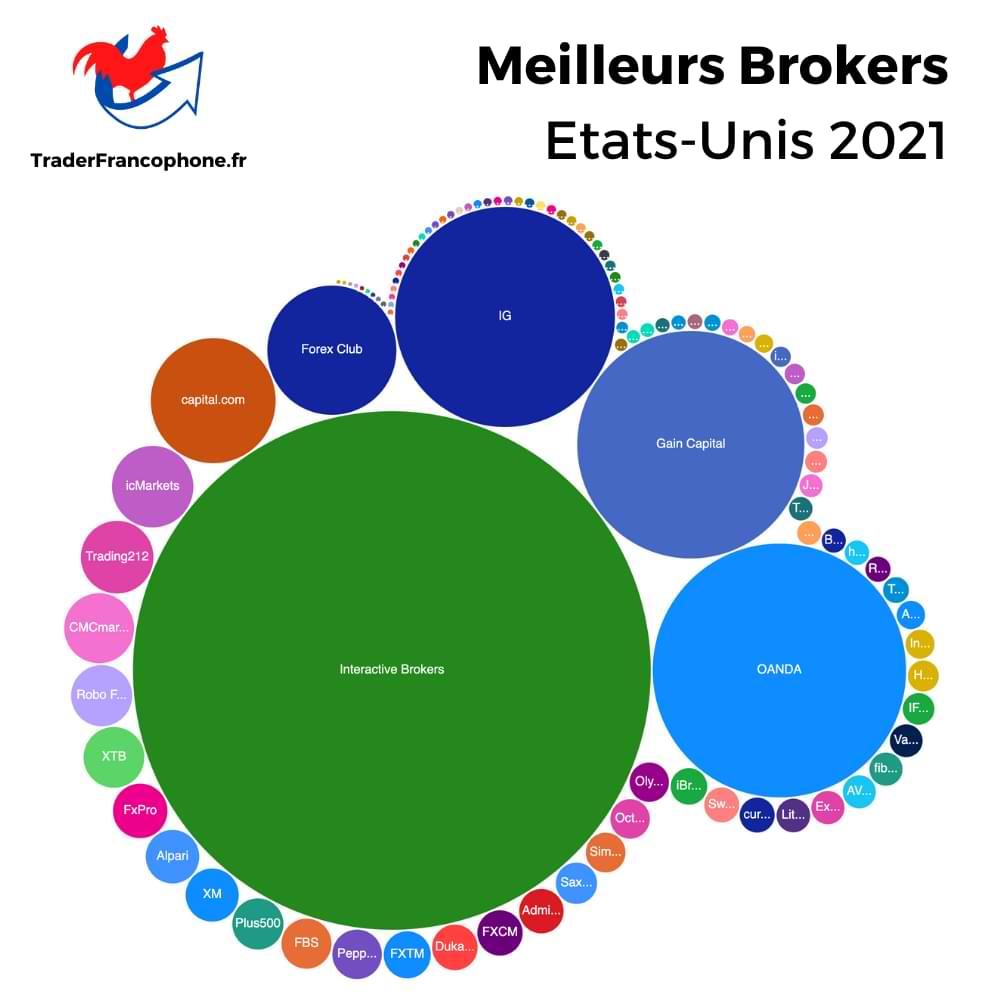 Meilleurs Brokers Etats-Unis