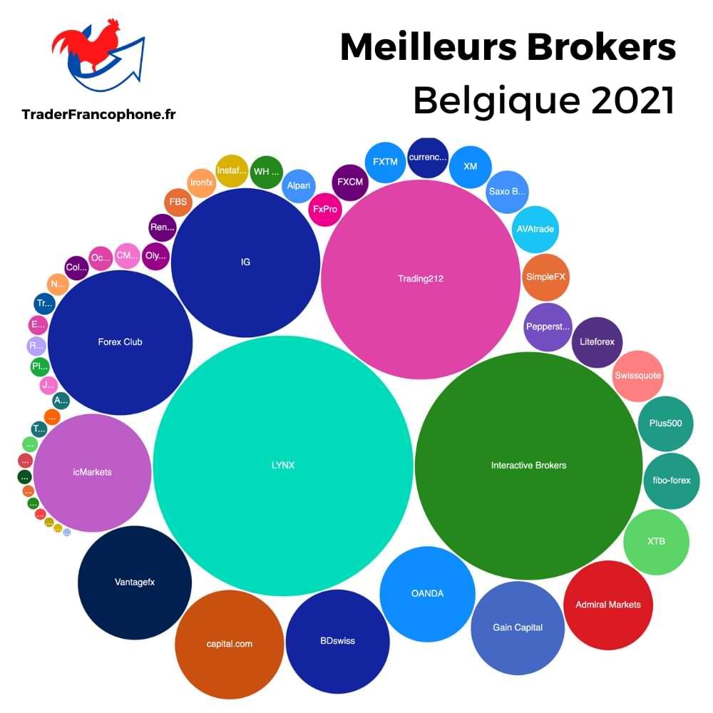 Meilleurs Brokers Belgique